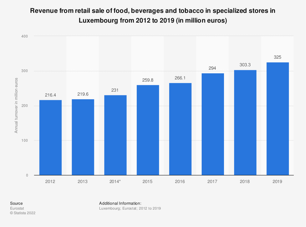 Statistic: Revenue from retail sale of food, beverages and tobacco in specialized stores in Luxembourg from 2012 to 2018 (in million euros) | Statista