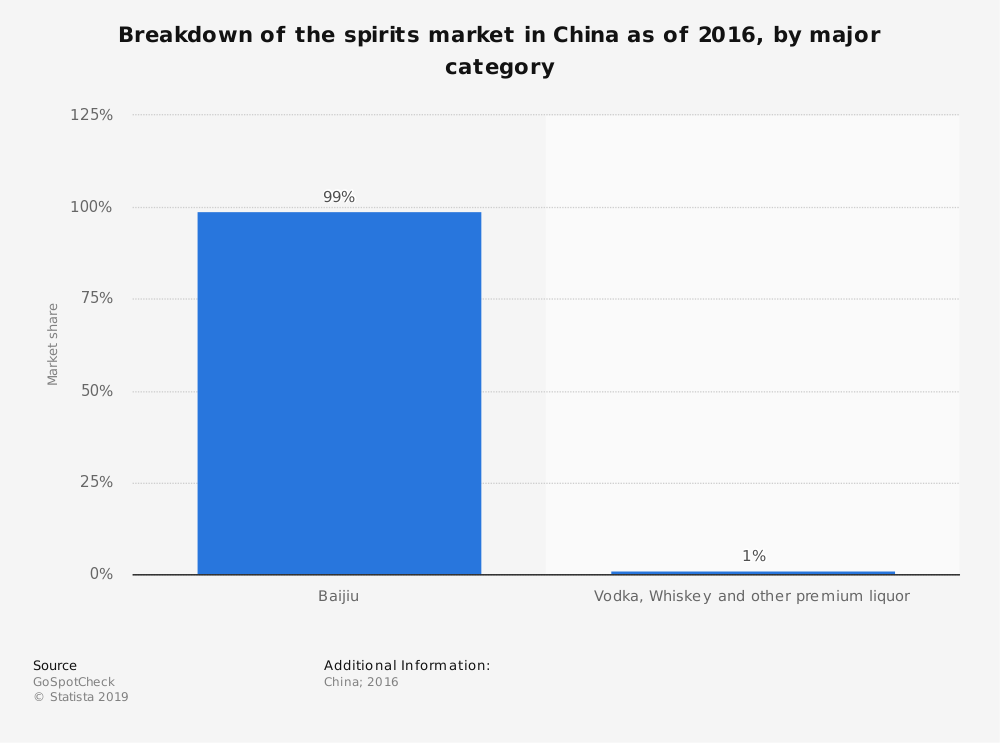 Statistic: Breakdown of the spirits market in China as of 2016, by major category | Statista