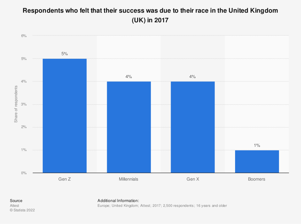 Statistic: Respondents who felt that their success was due to their race in the United Kingdom (UK) in 2017 | Statista