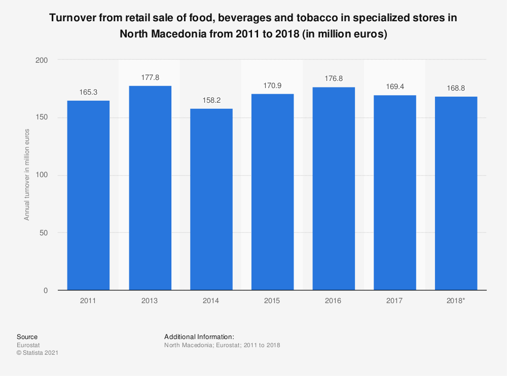 Statistic: Turnover from retail sale of food, beverages and tobacco in specialized stores in North Macedonia from 2011 to 2015 (in million euros) | Statista