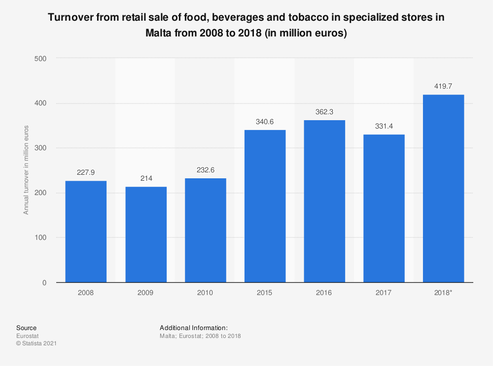 Statistic: Turnover from retail sale of food, beverages and tobacco in specialized stores in Malta from 2008 to 2015 (in million euros) | Statista
