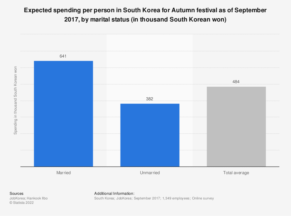 Statistic: Expected spending per person in South Korea for Autumn festival as of September 2017, by marital status (in thousand South Korean won) | Statista