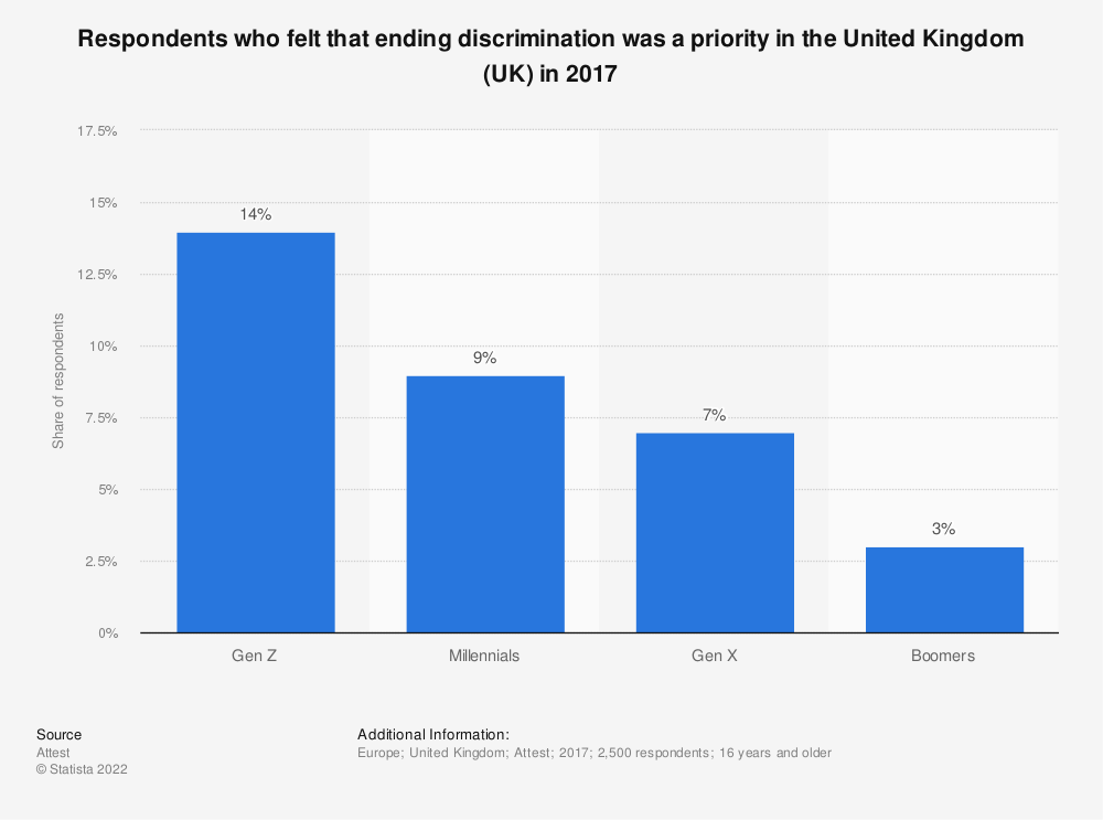 Statistic: Respondents who felt that ending discrimination was a priority in the United Kingdom (UK) in 2017 | Statista