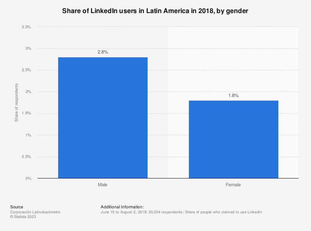 Statistic: Share of LinkedIn users in Latin America in 2018, by gender | Statista