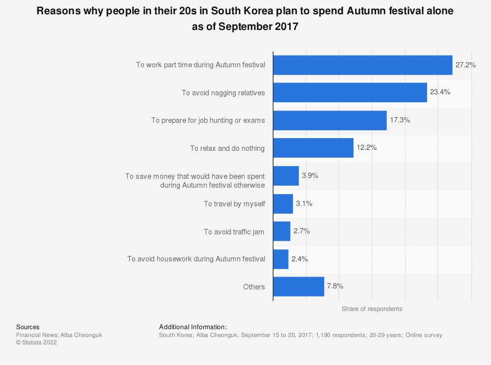 Statistic: Reasons why people in their 20s in South Korea plan to spend Autumn festival alone as of September 2017 | Statista