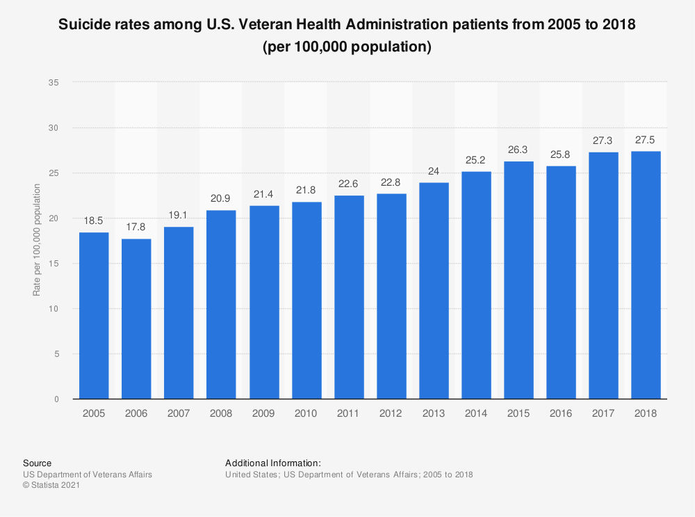 Statistic: Suicide rates among U.S. Veteran Health Administration patients from 2005 to 2015 (per 100,000 population) | Statista