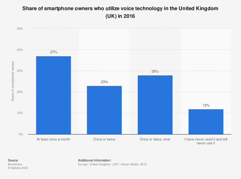 Statistic: Share of smartphone owners who utilize voice technology in the United Kingdom (UK) in 2016 | Statista