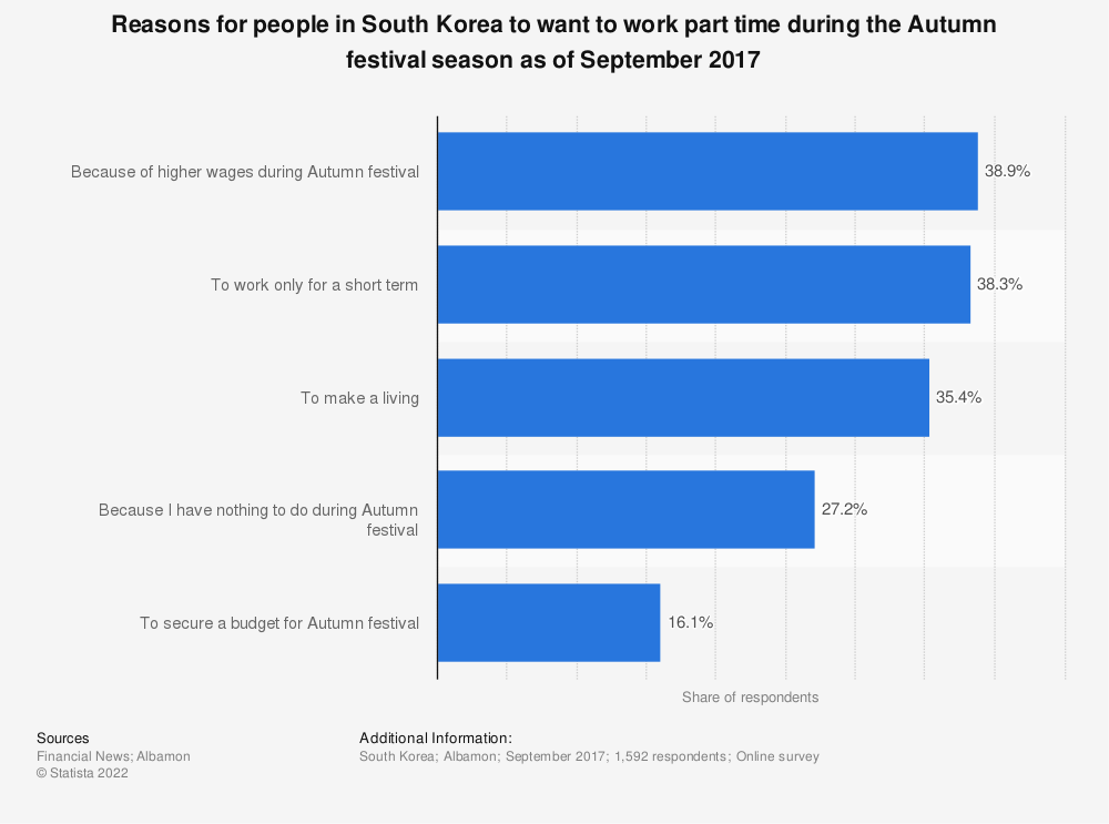 Statistic: Reasons for people in South Korea to want to work part time during the Autumn festival season as of September 2017 | Statista