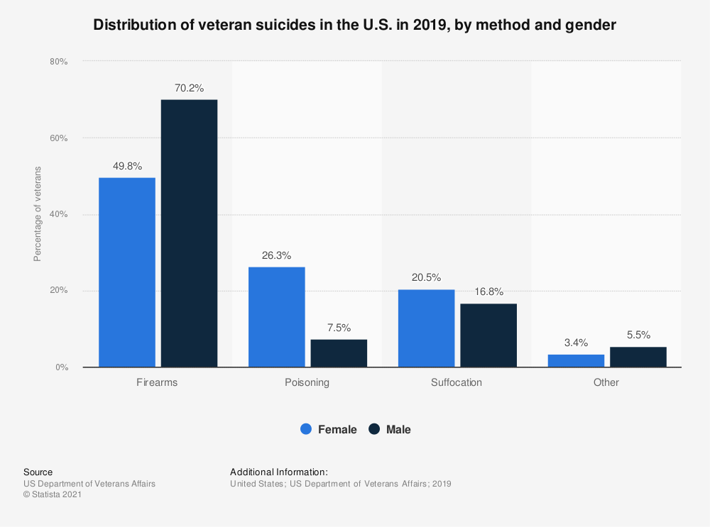 Statistic: Distribution of veteran suicides in the U.S. in 2015, by method and gender | Statista