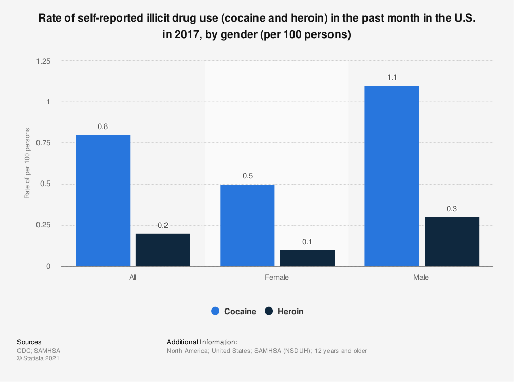Statistic: Rate of self-reported illicit drug use (cocaine and heroin) in the past month in the U.S. in 2014, by gender (per 100 persons) | Statista
