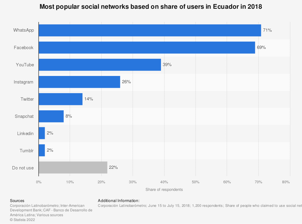 Statistic: Most popular social networks based on share of users in Ecuador in 2018 | Statista