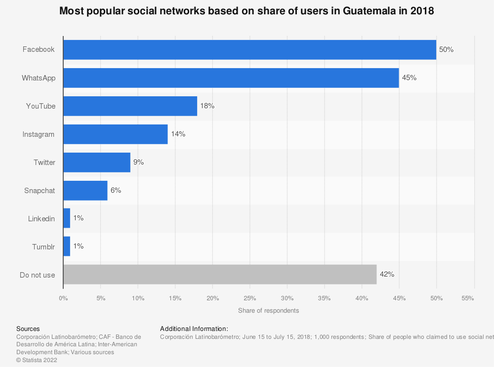 Statistic: Most popular social networks based on share of users in Guatemala in 2018 | Statista