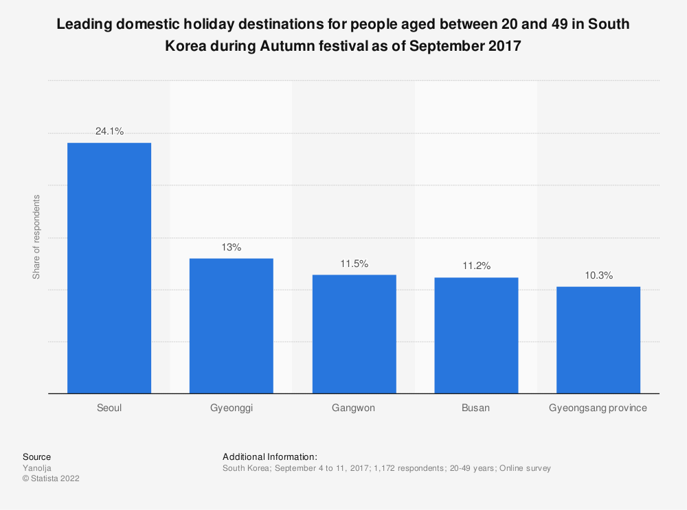 Statistic: Leading domestic holiday destinations for people aged between 20 and 49 in South Korea during Autumn festival as of September 2017 | Statista
