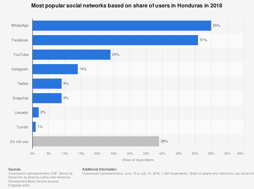 Statistic: Most popular social networks based on share of users in Honduras in 2018 | Statista