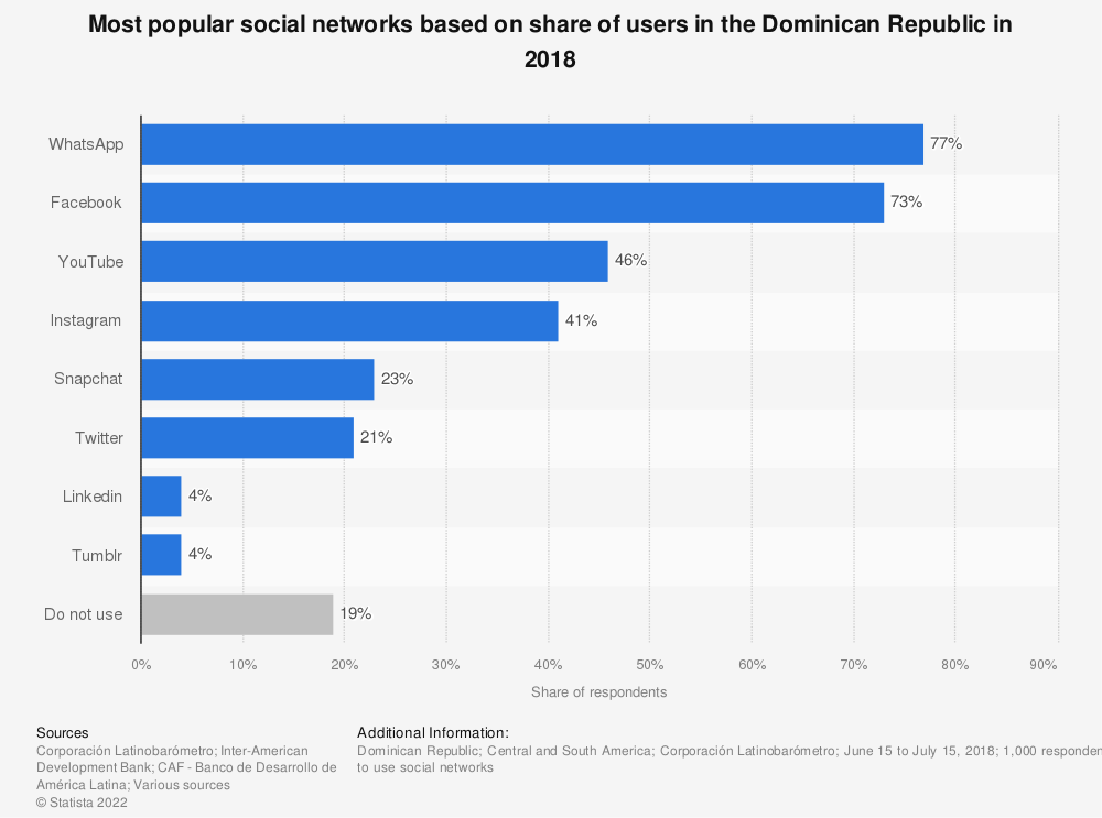Statistic: Most popular social networks based on share of users in the Dominican Republic in 2018 | Statista