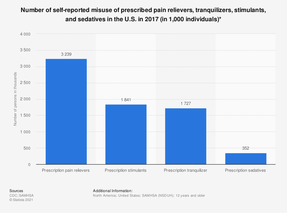 Statistic: Number of self-reported misuse of prescribed pain relievers, tranquilizers, stimulants, and sedatives in the U.S. in 2016 (in 1,000 individuals)* | Statista