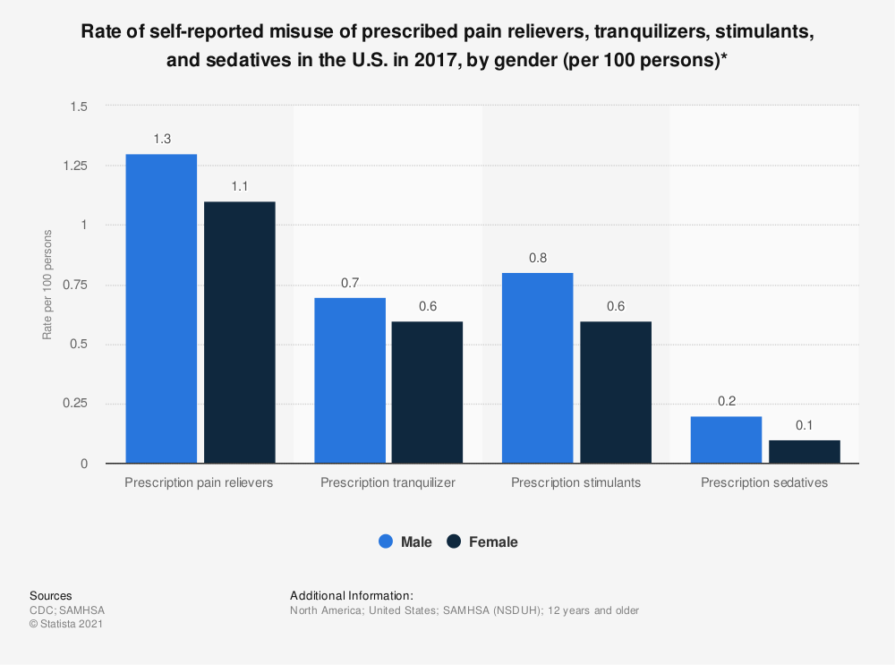 Statistic: Rate of self-reported misuse of prescribed pain relievers, tranquilizers, stimulants, and sedatives in the U.S. in 2017, by gender (per 100 persons)* | Statista