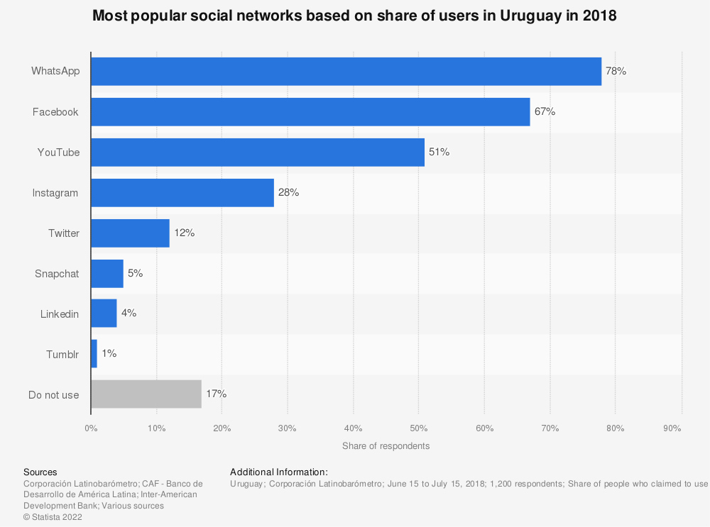 Statistic: Most popular social networks based on share of users in Uruguay in 2018 | Statista