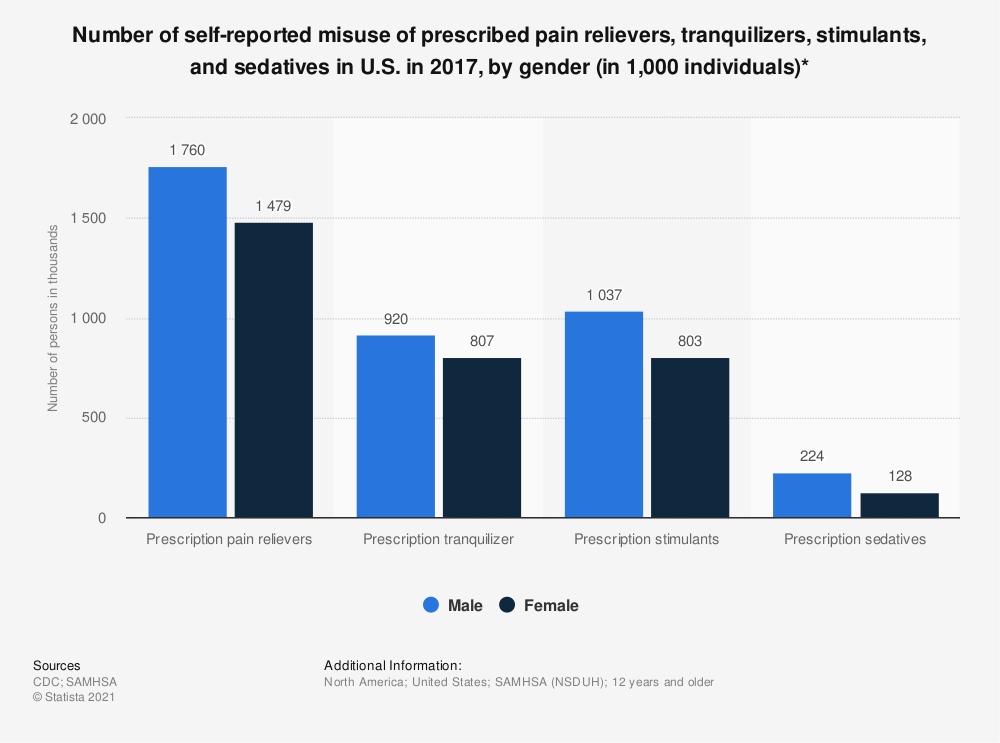 Statistic: Number of self-reported misuse of prescribed pain relievers, tranquilizers, stimulants, and sedatives in U.S. in 2016, by gender (in 1,000 individuals)* | Statista