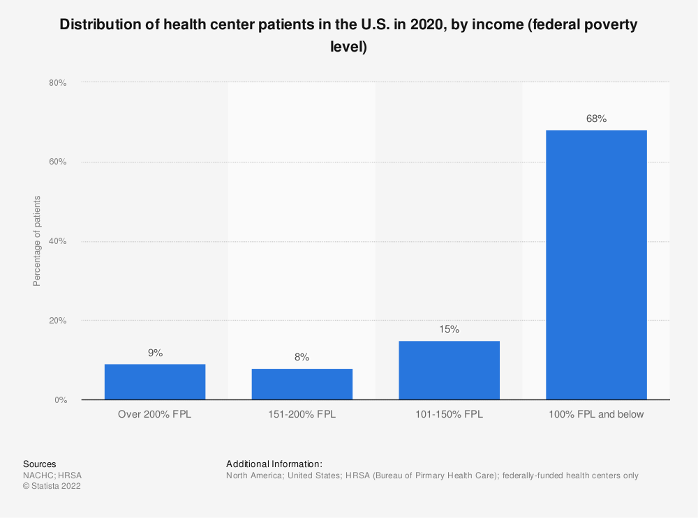 Statistic: Distribution of health center patients in the U.S. in 2017, by income (federal poverty level) | Statista