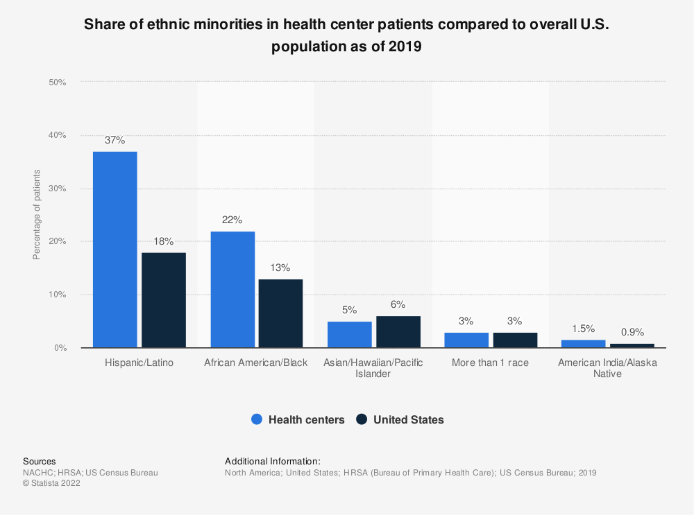 Statistic: Share of ethnic minorities in health center patients compared to overall U.S. population as of 2016 | Statista