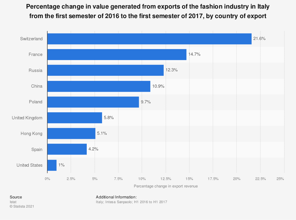 Statistic: Percentage change in value generated from exports of the fashion industry in Italy from the first semester of 2016 to the first semester of 2017, by country of export | Statista