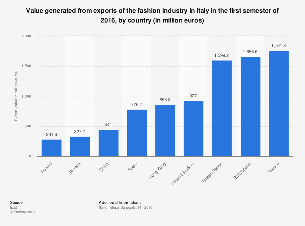 Statistic: Value generated from exports of the fashion industry in Italy in the first semester of 2016, by country (in million euros) | Statista