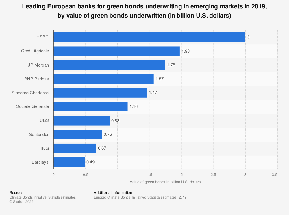 Statistic: Leading European banks for green bonds underwriting in emerging markets in 2019, by value of green bonds underwritten (in billion U.S. dollars) | Statista