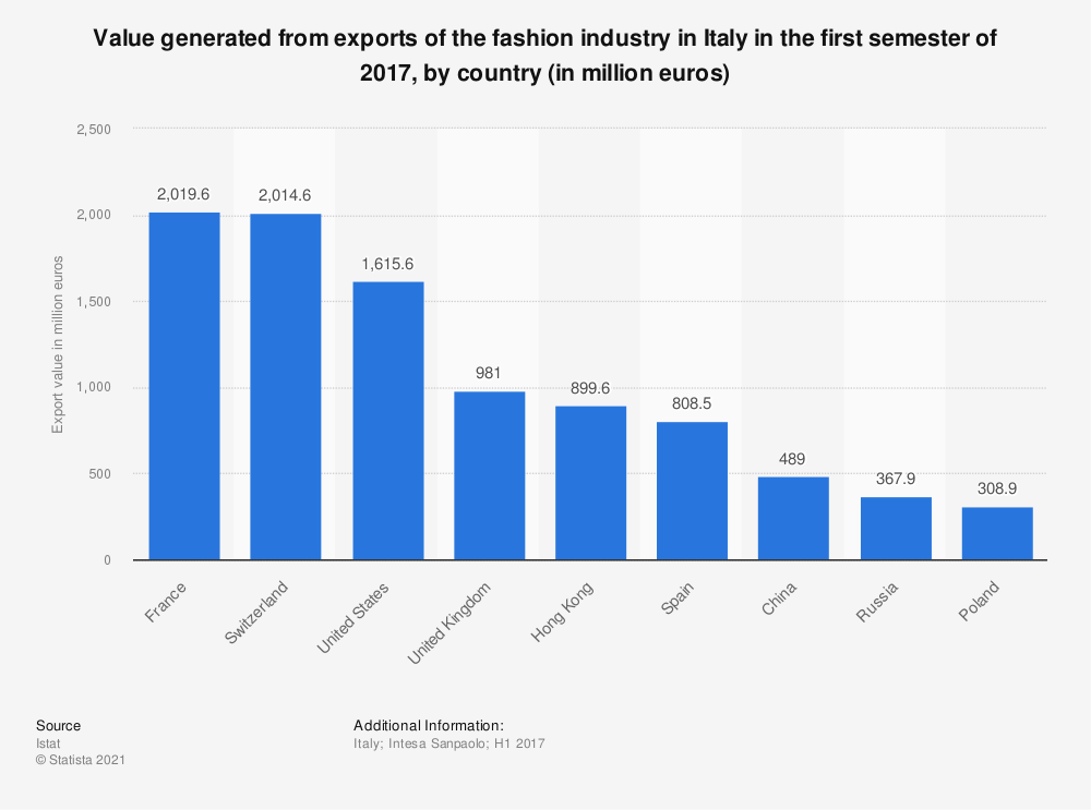 Statistic: Value generated from exports of the fashion industry in Italy in the first semester of 2017, by country (in million euros)   Statista
