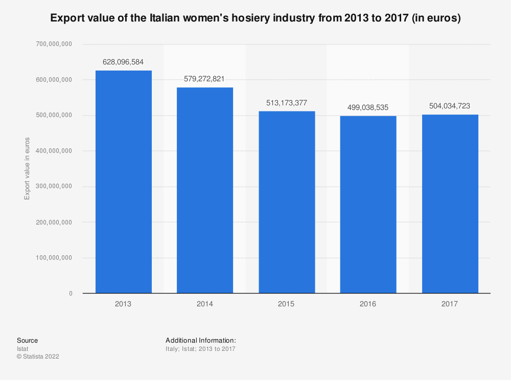 Statistic: Export value of the Italian women's hosiery industry from 2013 to 2017 (in euros) | Statista