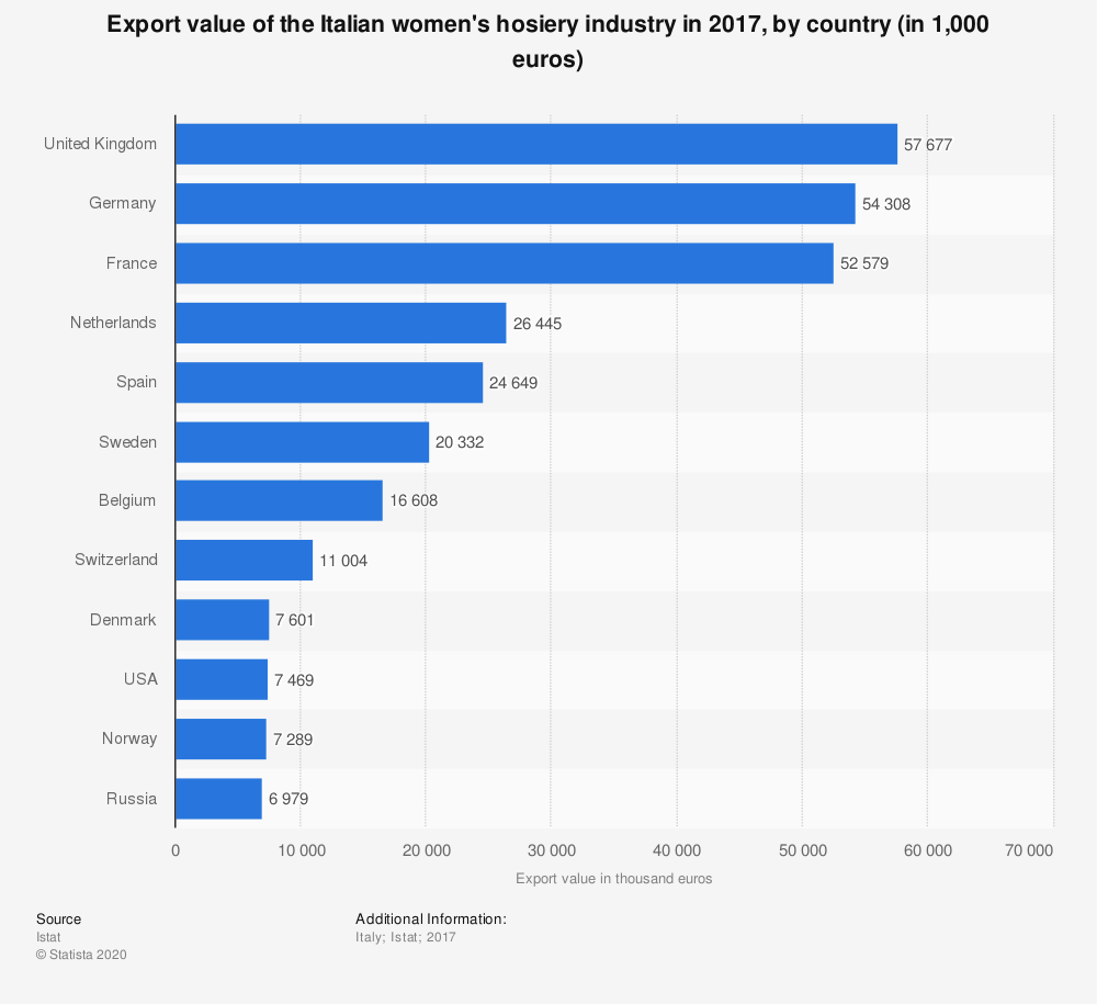 Statistic: Export value of the Italian women's hosiery industry in 2017, by country (in 1,000 euros) | Statista