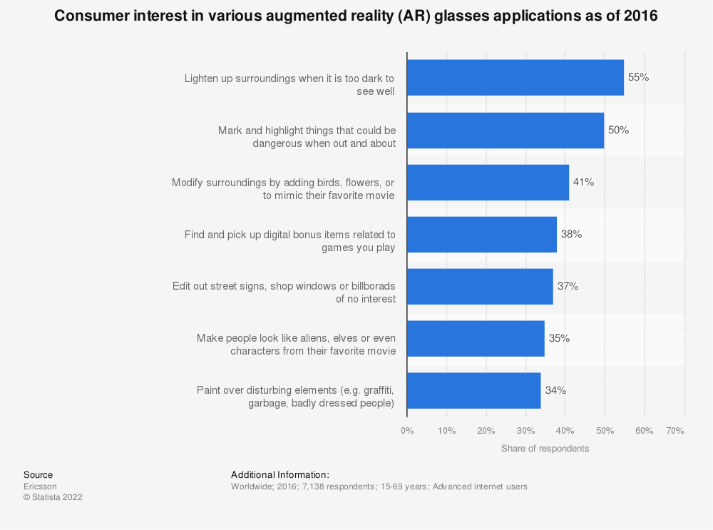Statistic: Consumer interest in various augmented reality (AR) glasses applications as of 2016   Statista