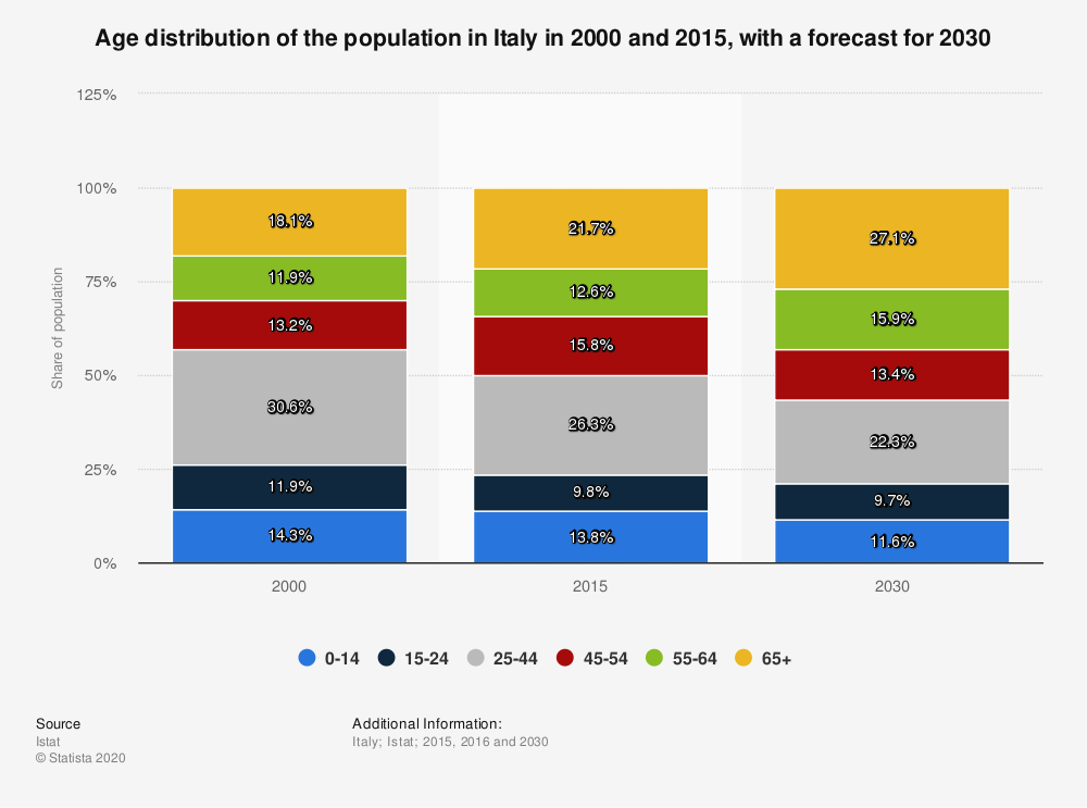 Statistic: Age distribution of the population in Italy in 2000 and 2015, with a forecast for 2030 | Statista