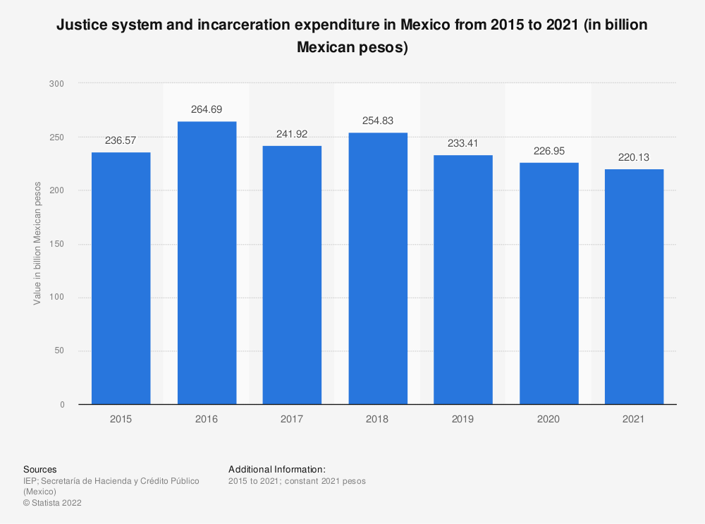 Statistic: Justice system and incarceration expenditure in Mexico from 2015 to 2019 (in billion Mexican pesos) | Statista