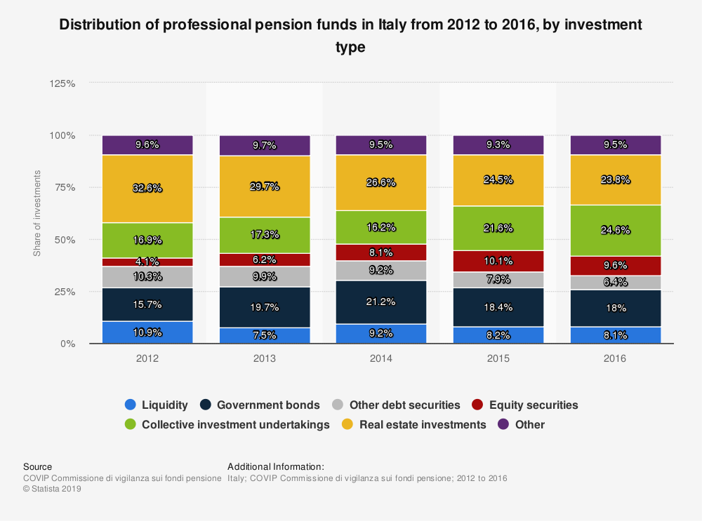 Statistic: Distribution of professional pension funds in Italy from 2012 to 2016, by investment type | Statista