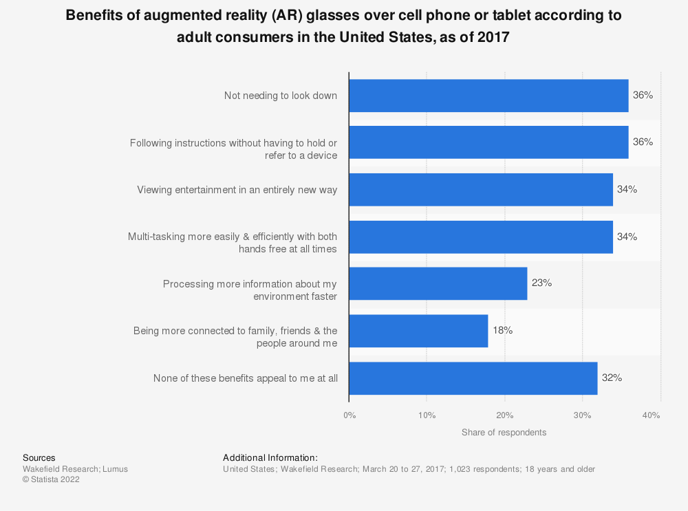 Statistic: Benefits of augmented reality (AR) glasses over cell phone or tablet according to adult consumers in the United States, as of 2017 | Statista