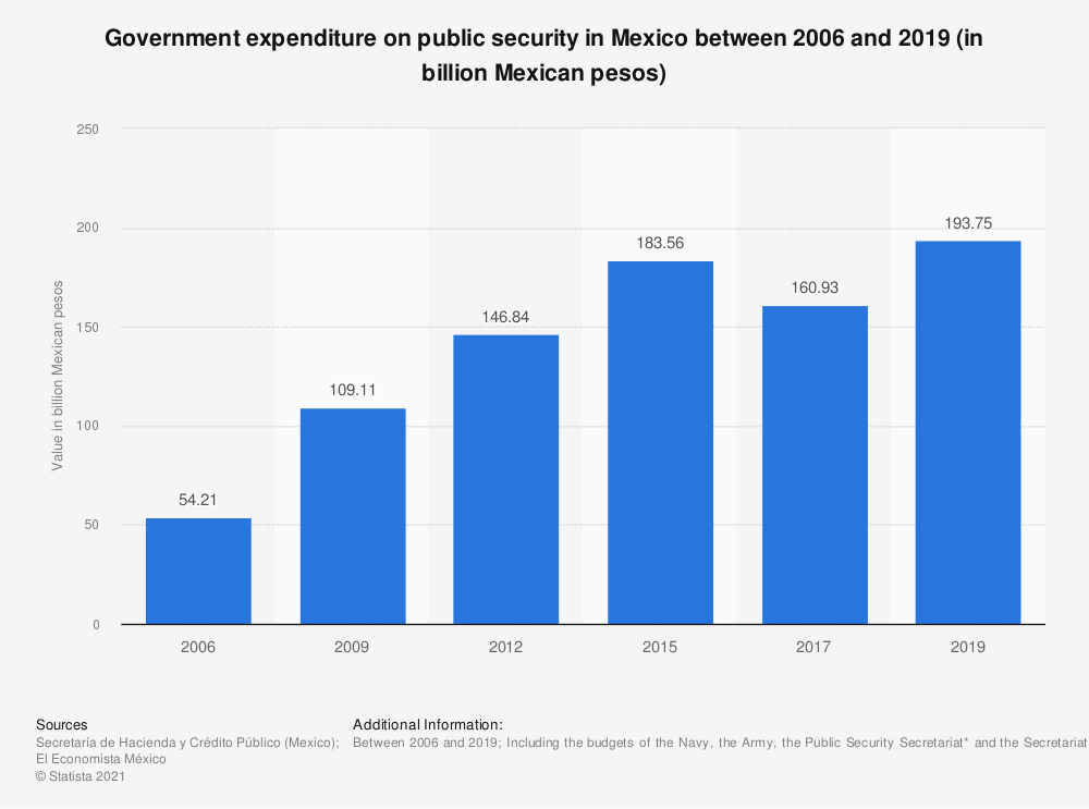 Statistic: Government expenditure on violence containment in Mexico from 2007 to 2018 (in billion Mexican pesos) | Statista