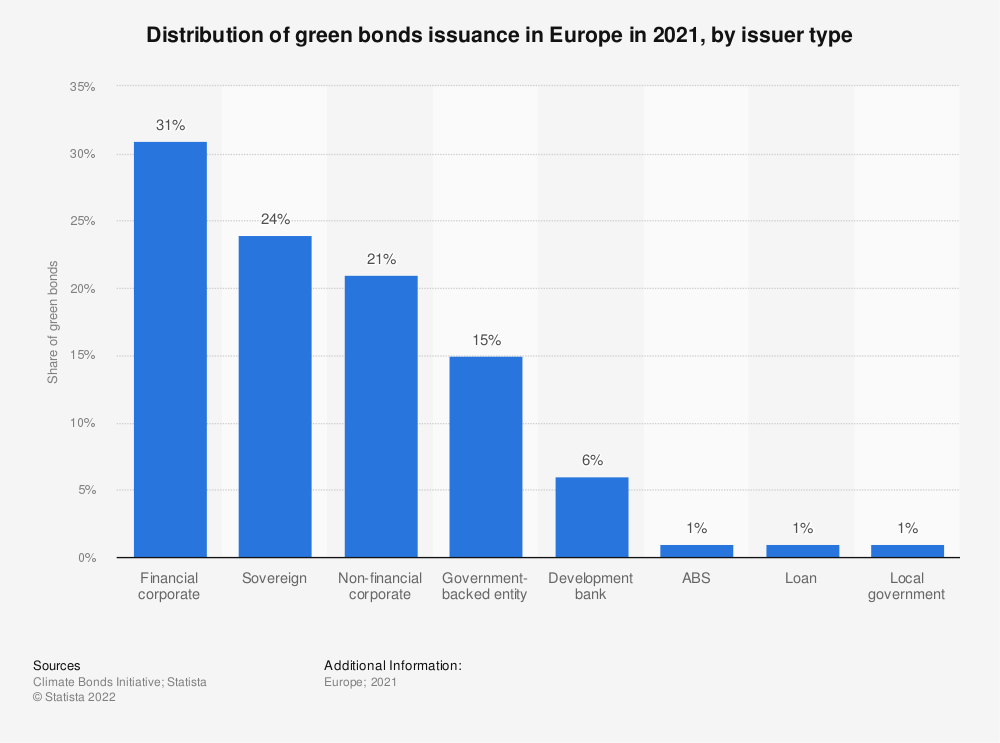 Statistic: Distribution of green bonds issuance in Europe in 2019, by regional issuer type   Statista