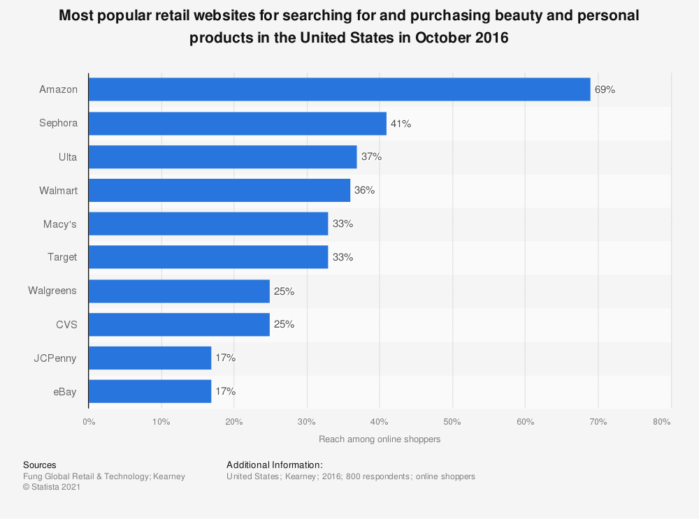 Statistic: Most popular retail websites for searching for and purchasing beauty and personal products in the United States in October 2016 | Statista