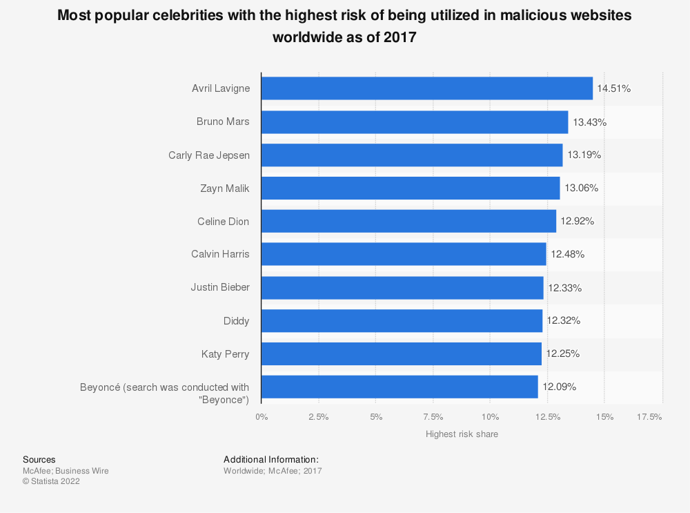 Statistic: Most popular celebrities with the highest risk of being utilized in malicious websites worldwide as of 2017 | Statista