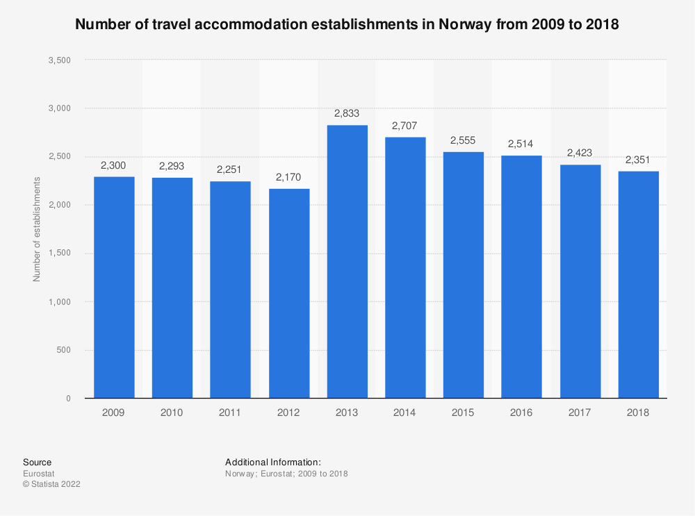 Statistic: Number of travel accommodation establishments in Norway from 2007 to 2015 | Statista