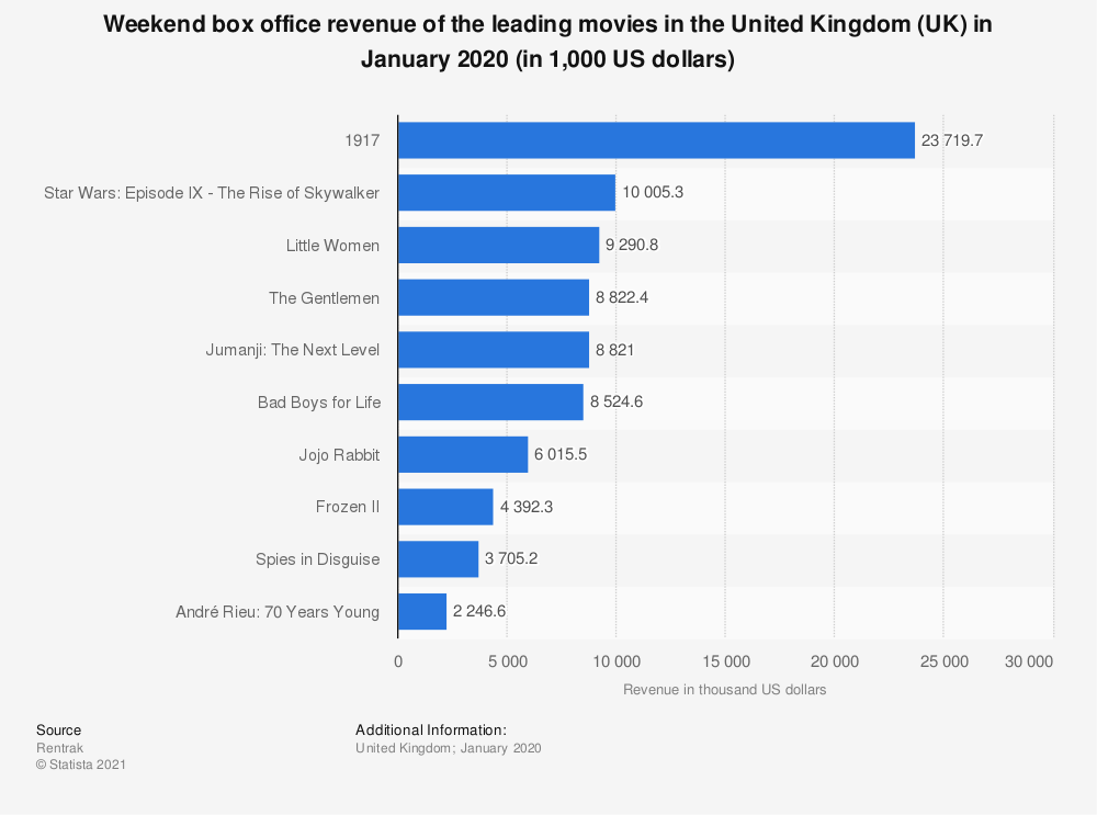 Statistic: Weekend box office revenue of the leading movies in the United Kingdom (UK) in January 2020 (in 1,000 US dollars) | Statista