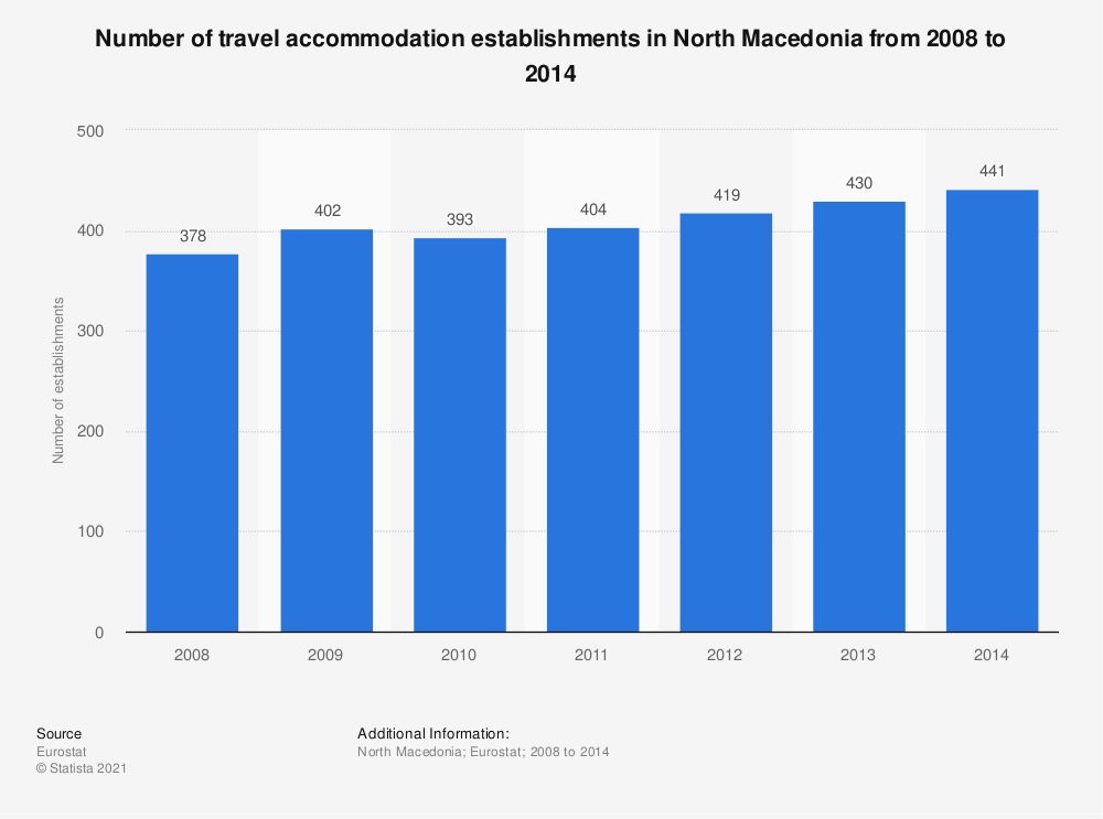 Statistic: Number of travel accommodation establishments in North Macedonia from 2008 to 2014 | Statista