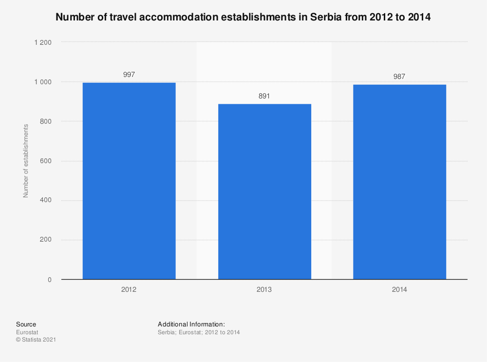 Statistic: Number of travel accommodation establishments in Serbia from 2012 to 2014   Statista