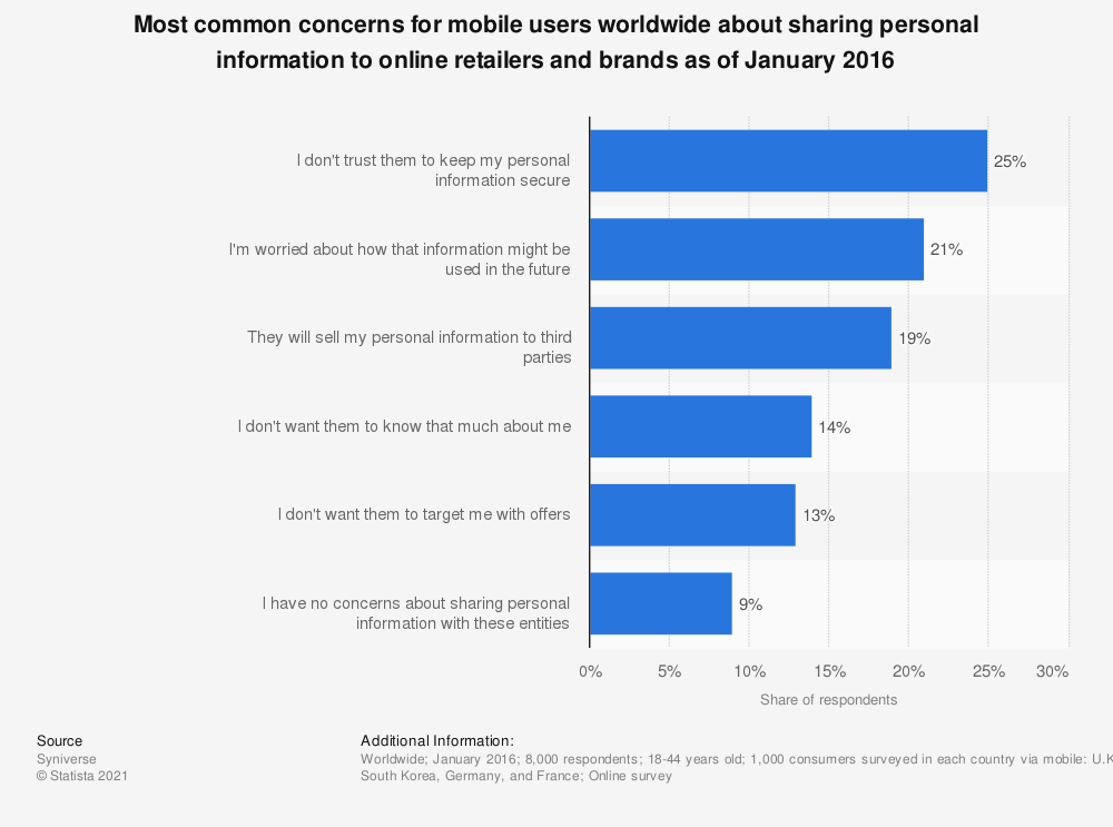 Statistic: Most common concerns for mobile users worldwide about sharing personal information to online retailers and brands as of January 2016   Statista