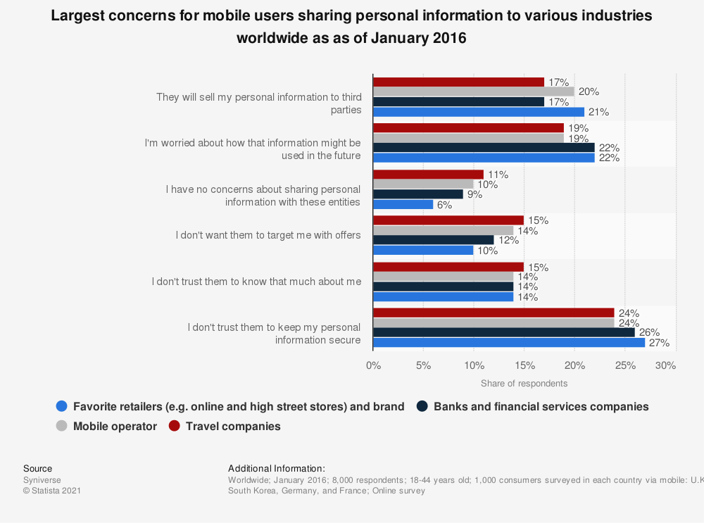 Statistic: Largest concerns for mobile users sharing personal information to various industries worldwide as as of January 2016 | Statista