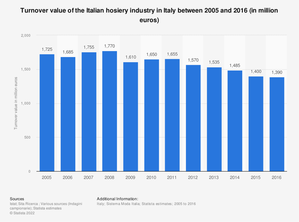 Statistic: Turnover value of the Italian hosiery industry in Italy between 2005 and 2016 (in million euros) | Statista