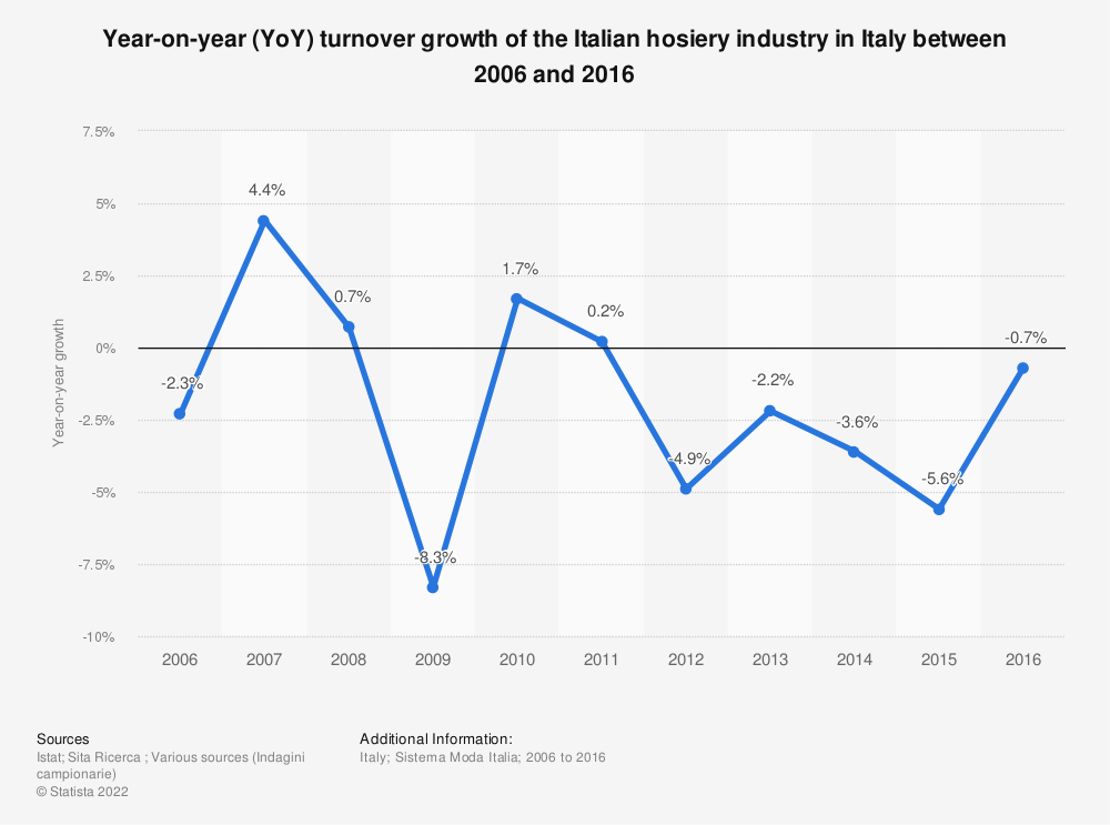Statistic: Year-on-year (YoY) turnover growth of the Italian hosiery industry in Italy between 2006 and 2016 | Statista