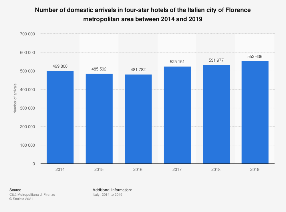 Statistic: Number of domestic arrivals in four-star hotels of the Italian city of Florence metropolitan area between 2014 and 2019 | Statista