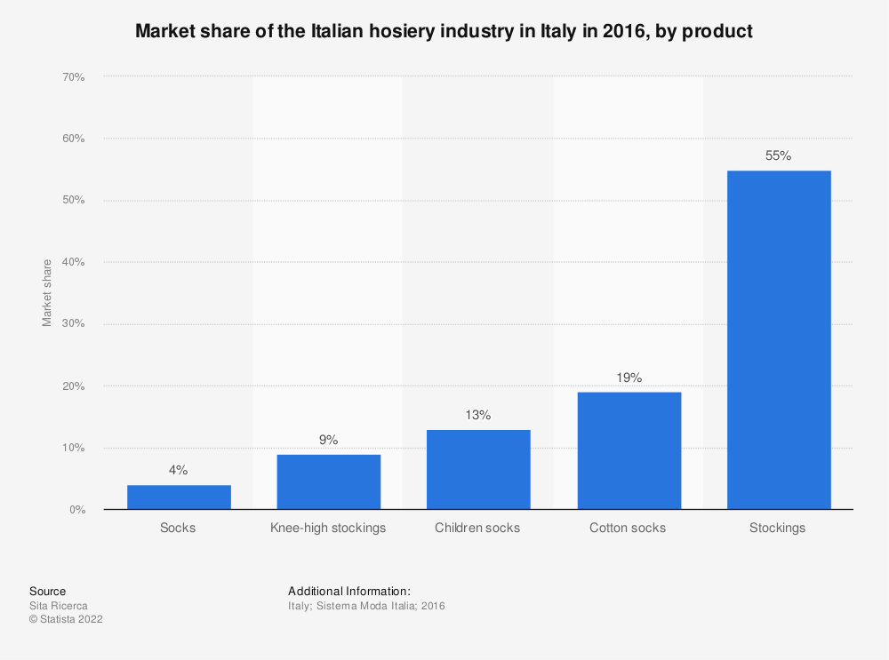 Statistic: Market share of the Italian hosiery industry in Italy in 2016, by product | Statista